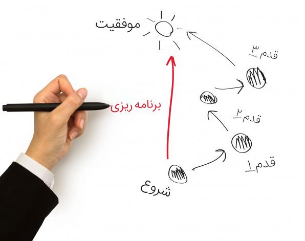 چگونه طرح و برنامه مفید داشته باشیم.